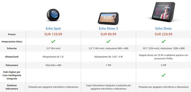 Differenze tra i dispositivi Echo con schermo