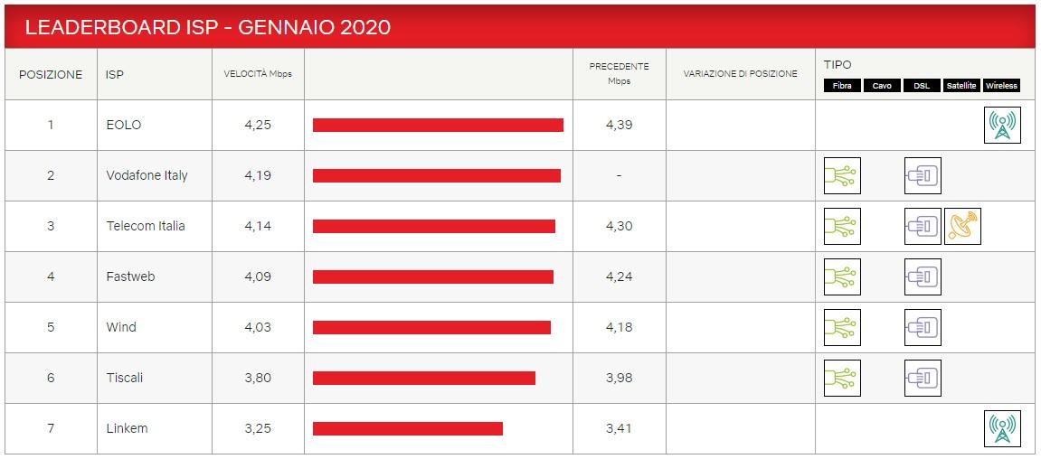 Prestazioni IPS italiani maggio 2020