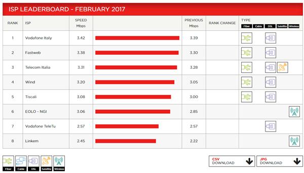 Test ADSL NGI con Netflix